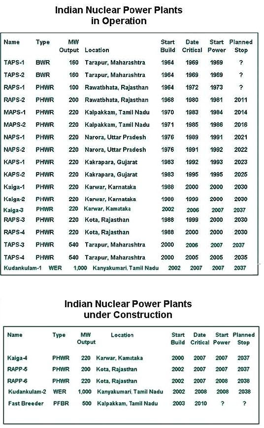 Fig 1B Indian Reactors Operating & under Construction
