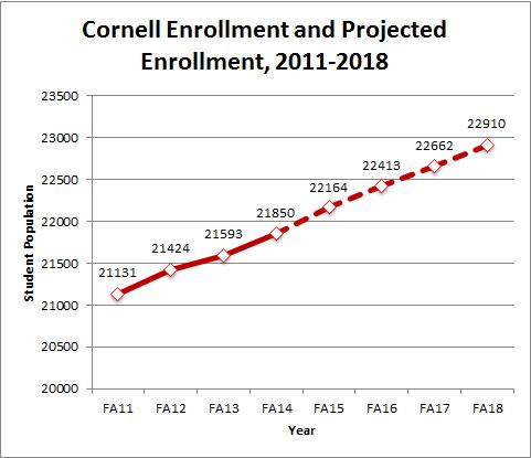 cornell_enrollment