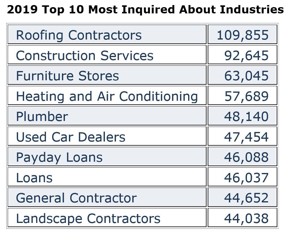 2019 Most Inquired About Industries (TOBs).jpg