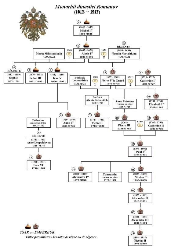 romanov-monarques-dynastie-fr