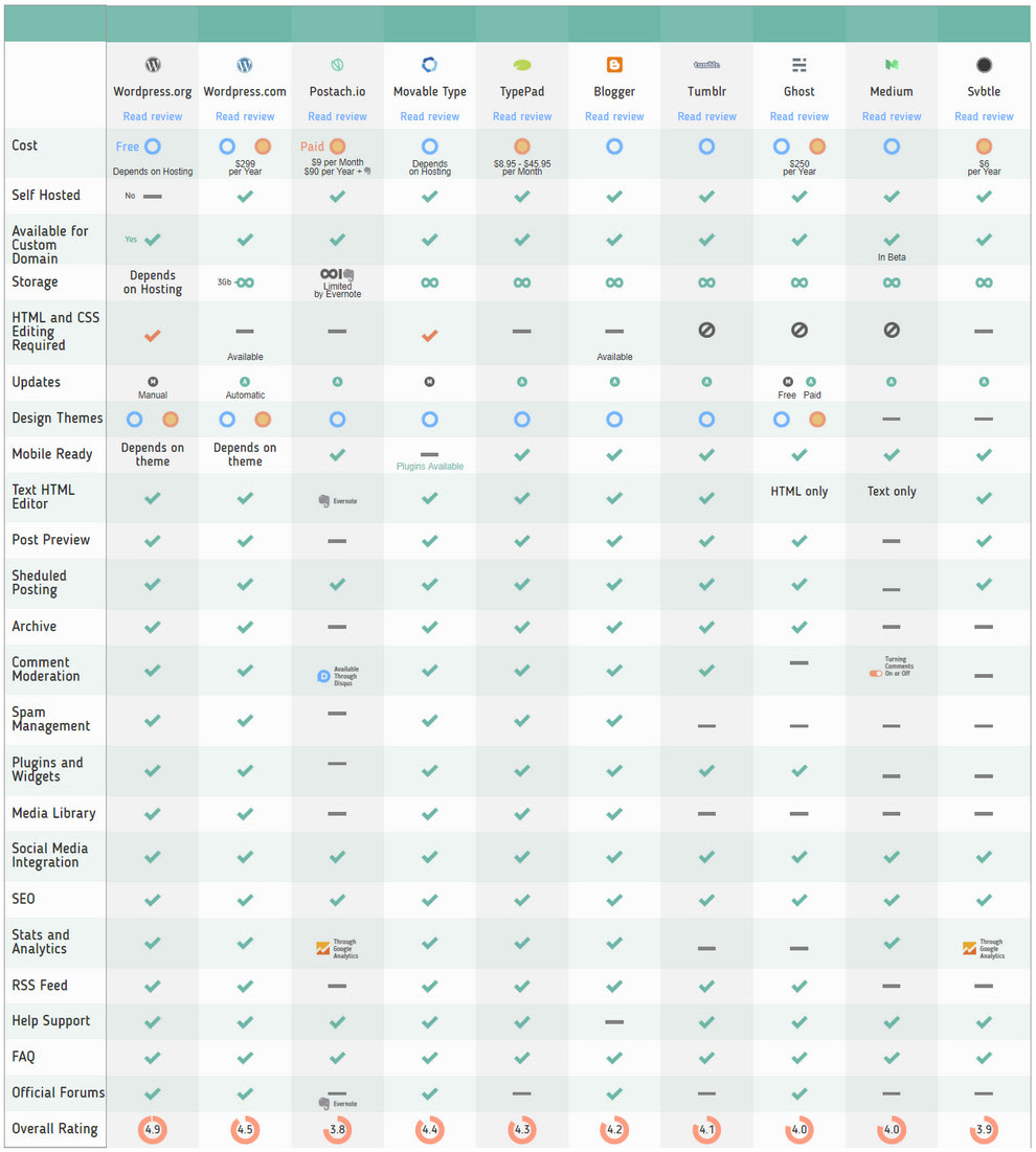 Blogging Platforms Comparison Chart