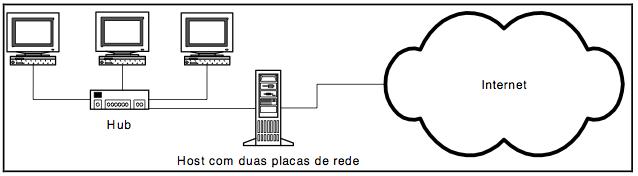 Dual-Homed Host Firewall