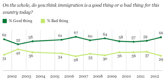 Perception of Immigration