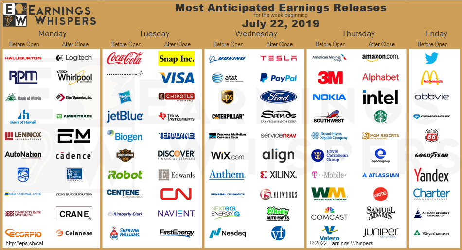 Overview calendar of the most anticipated earnings releases for the coming week