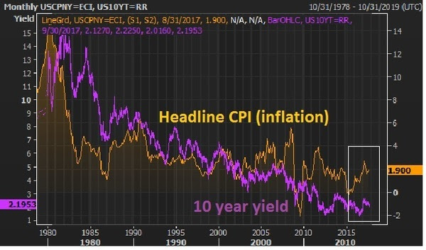 sept14 yields and cpi