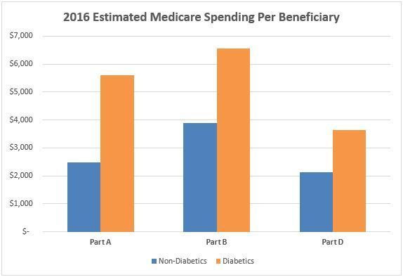 This chart compares estimated 2016 Medicare spending per beneficiary between beneficiaries with diabetes and beneficiaries without diabetes.