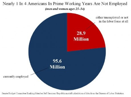 Americans In Their Prime Working Years Not Working