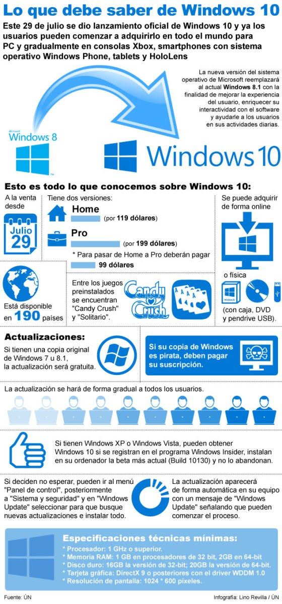 Lo que debe saber de Windows 10