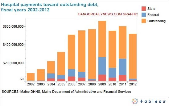 hospital debt graphic