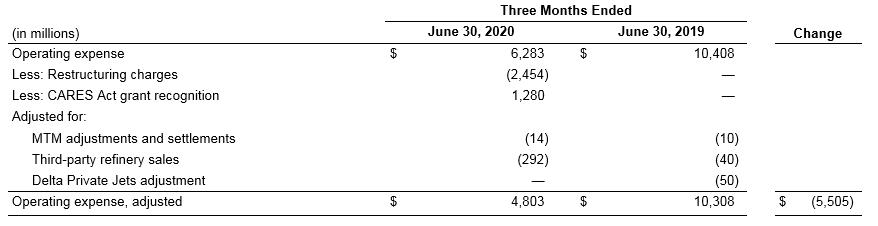 June 2020 Earnings Chart
