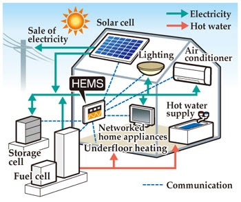 Image result for Solar Power Fuel Cell