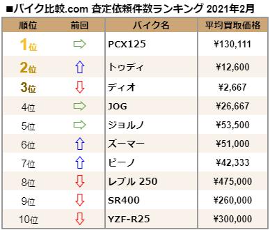 バイク比較.com│2021年2月の【バイク査定依頼件数ランキング】