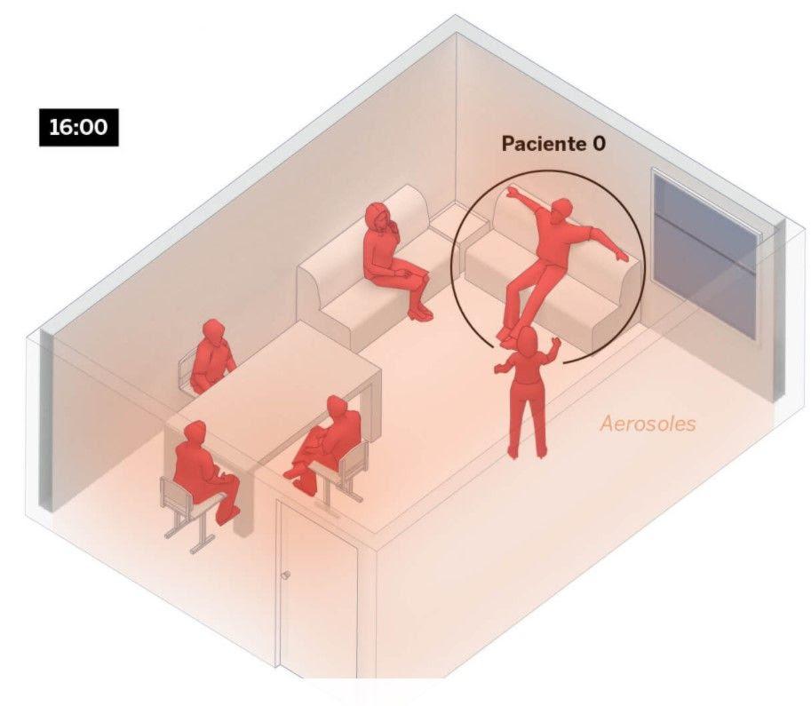 Que des distances de sécurité soient respectées ou non, si les six personnes ensemble parlent à voix haute pendant quatre heures sans porter de masque dans une pièce sans aération, cinq d'entre elles seront infectées, selon le modèle scientifique expliqué dans la méthodologie.