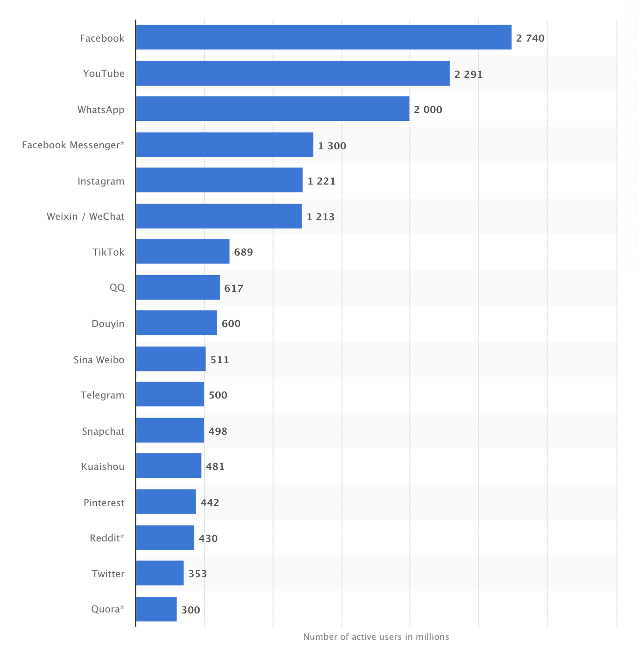 Most popular social networks worldwide as of January 2021, ranked by number of active users.