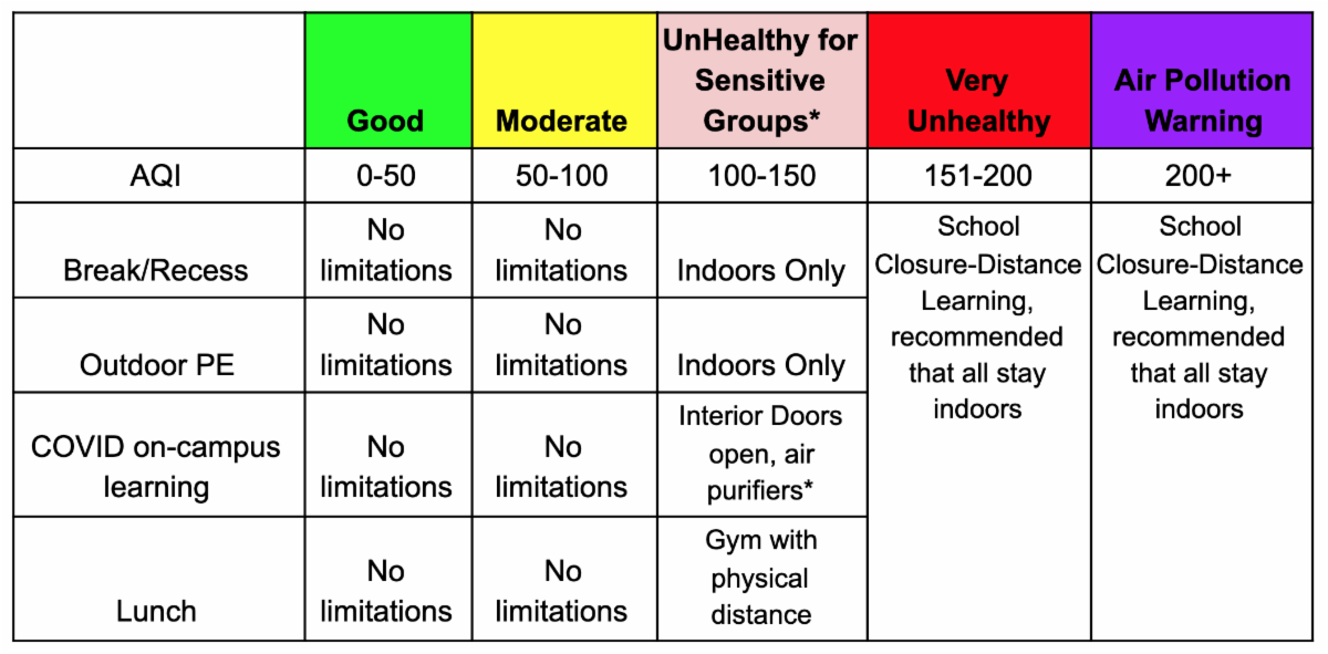 Air Quality Index AQI Policy