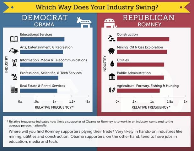 Industry Voting Trends