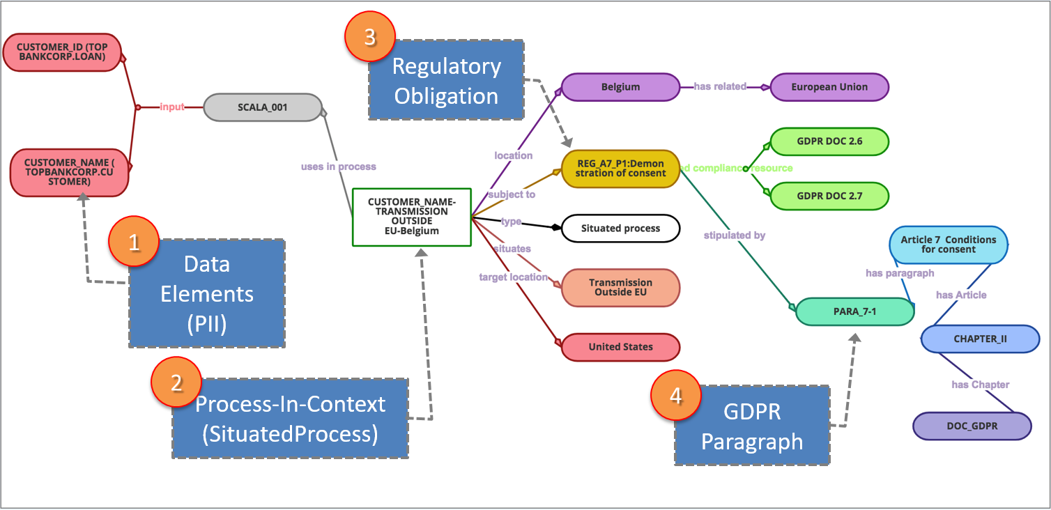 The General Data Protection Regulation Gdpr What Is It All About Agricultural Information Management Standards Aims