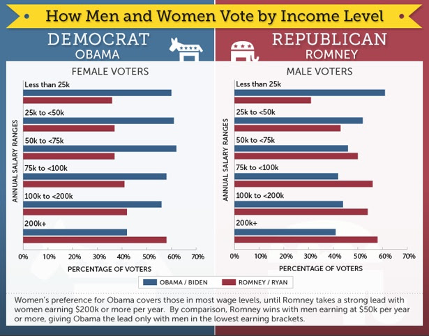Income level voting trends