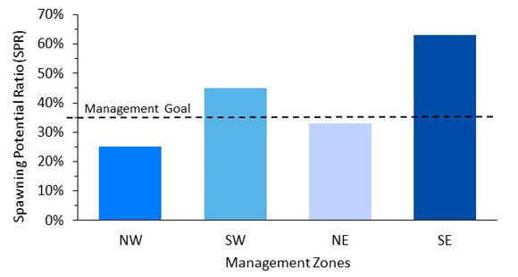 Management zones graph