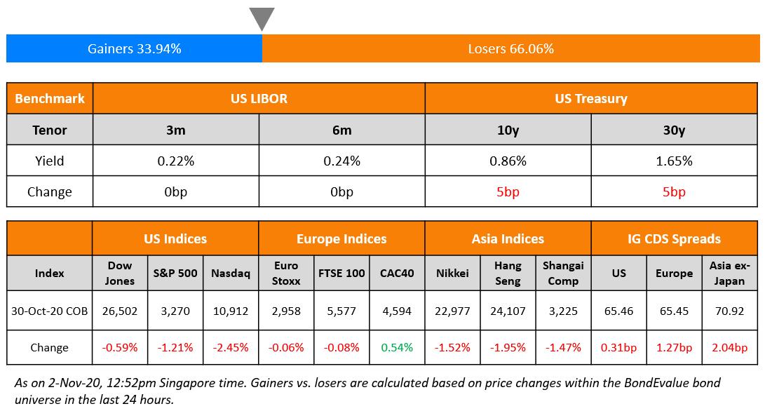 US Benchmark & Global Indices 2 Nov