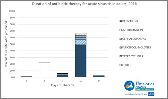 Over Two-Thirds of Antibiotic Courses for Sinus Infections Were Longer than Recommended