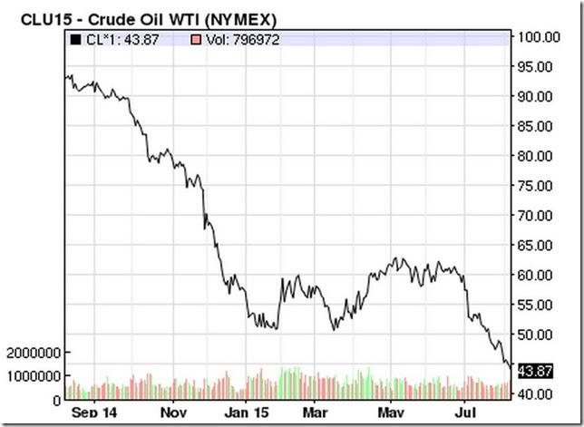 August 7 2015 clssing oil prices