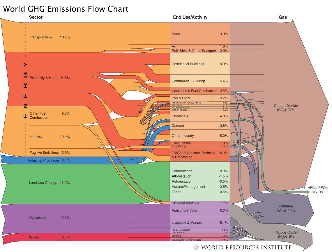 WRI global GHG emissions flowchart