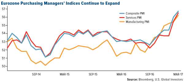 Eurozone Purchasing Indices Continue Expand