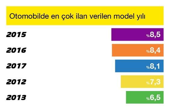 1609838683 Otomobilde En   ok   lan Verilen Model Y  l  .jpg