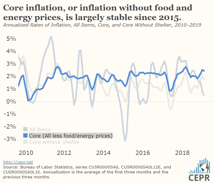 Core inflation, or inflation without food and energy prices, is largely stable since 2015.