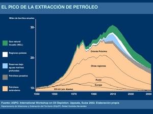 El pico de la extracción de petróleo