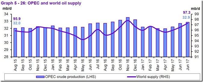 July 2017 OPEC report global supply
