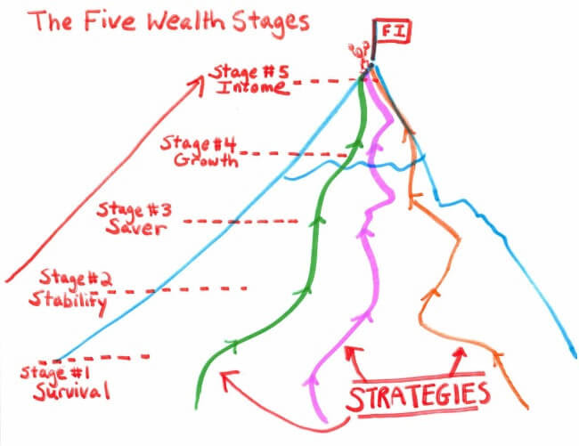 The Best Real Estate Strategies For Early Retirement 1500 Days To