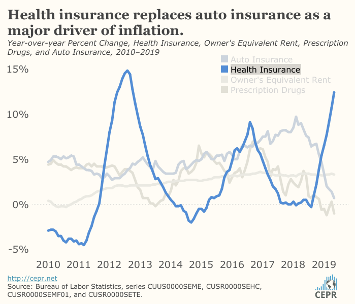 Health insurance replaces auto insurance as a major driver of inflation