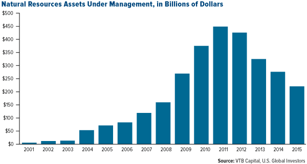 Natural Resources Assets Under Management, in Billions of Dollars