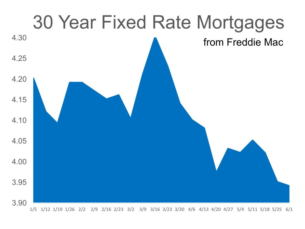Mortgage Interest Rates Reverse Course in 2017 | MyKCM