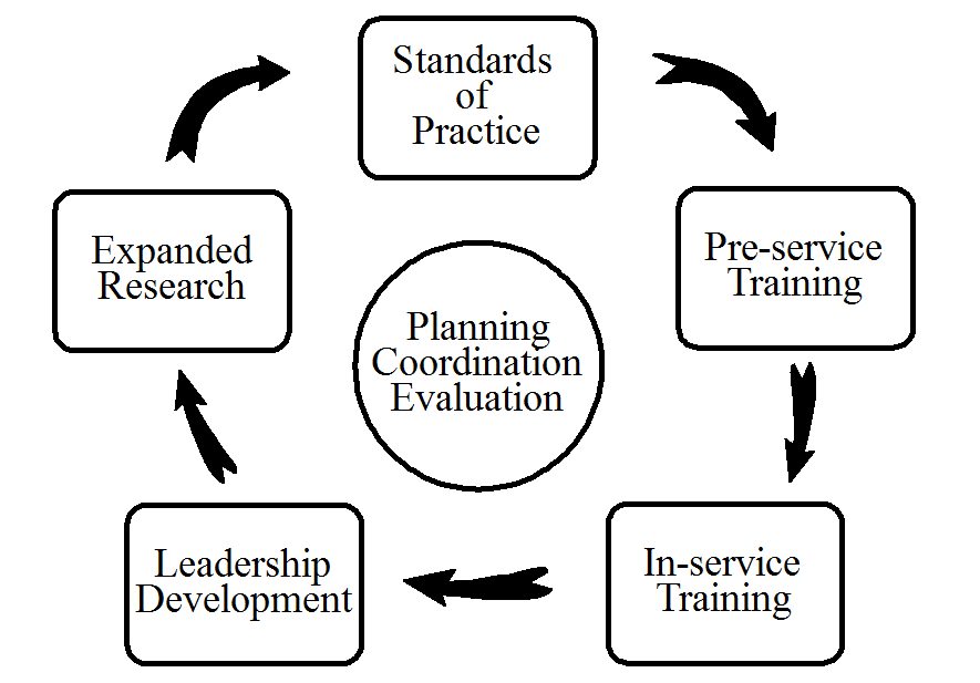Comprehensive Personnel Development Model