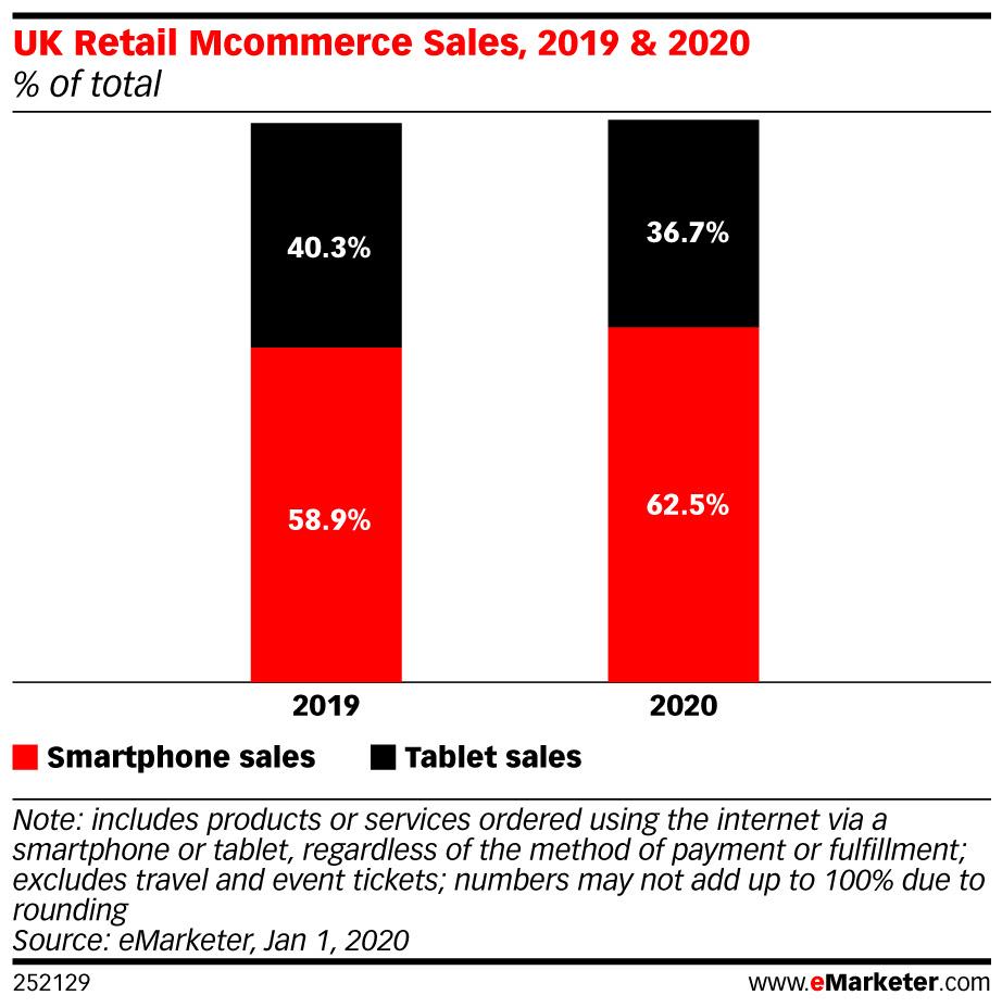 eMarketer-uk-retail-mcommerce-sales-2019-2020-of-total-252129.jpeg