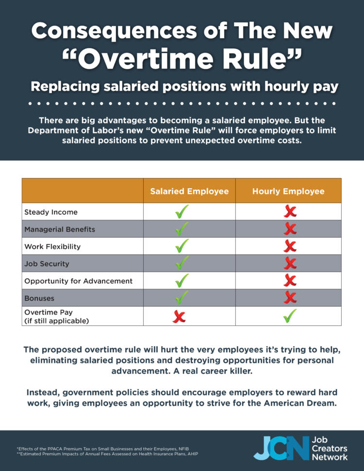 "Consequences of The New ""Overtime Rule"""