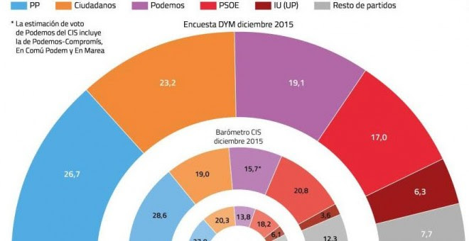 Gráfico de la encuesta de 'El Confidencial'.
