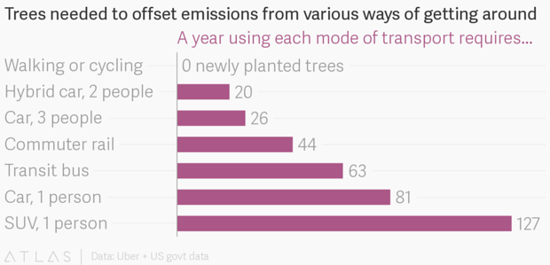 Chart: Trees needed to offset emissions from various forms of travel