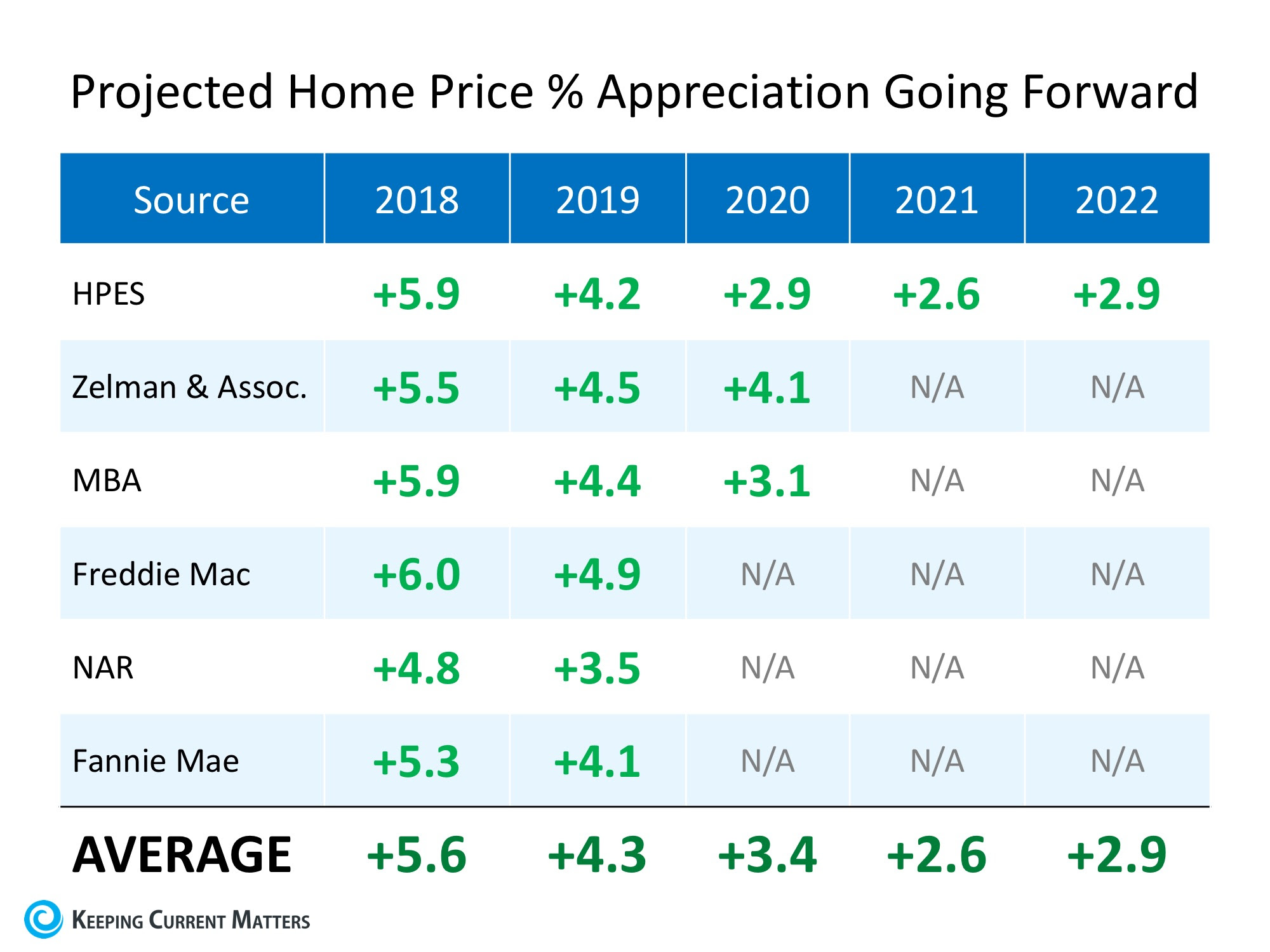 Where are Home Values Headed over the Next Few Years? | Keeping Current Matters