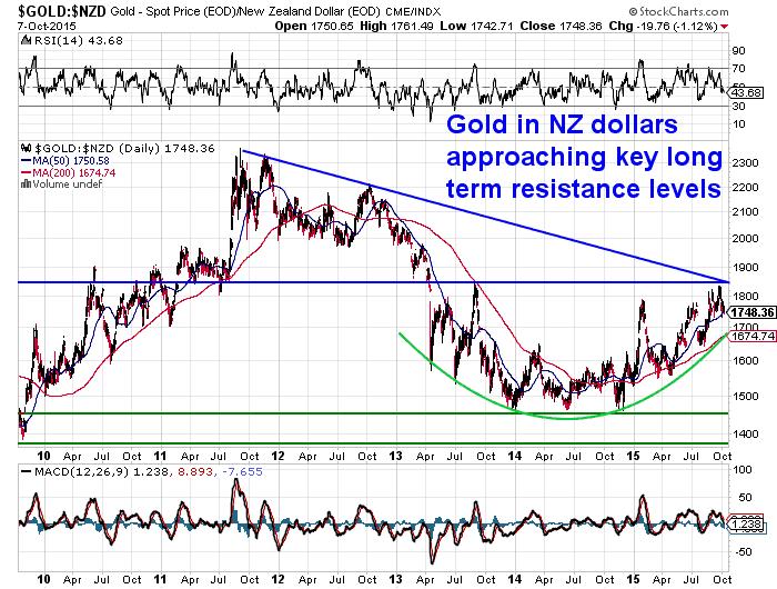NZD Gold 6 Year Chart