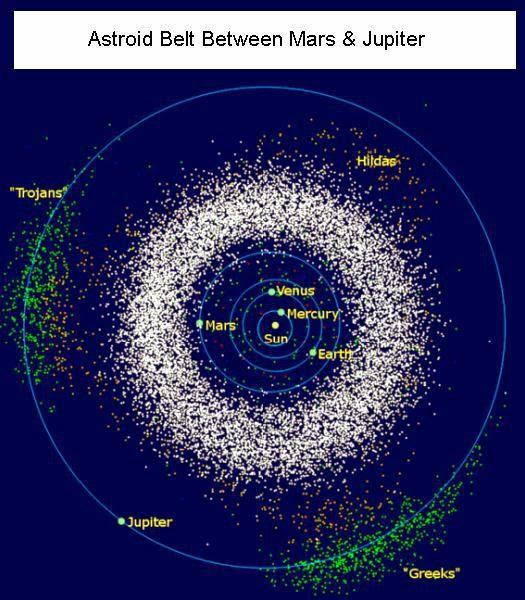 Asteroid belt