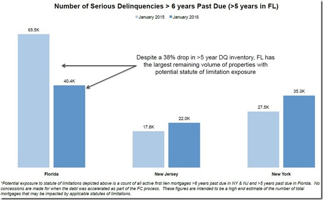 January 2016 LPS serious delinquencies more than 6 years over due