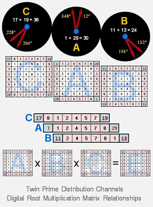 Relações de Multiplicação de raiz Digital números primos gémeos Canal