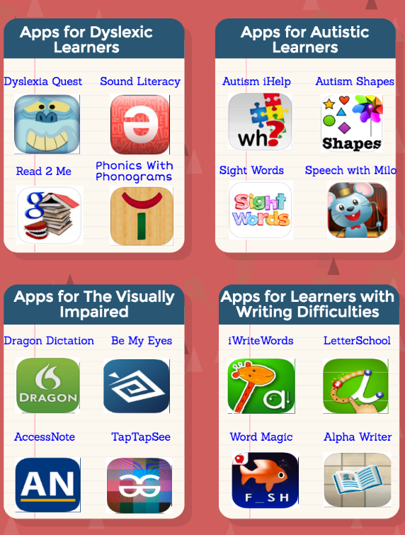 iPad Apps for SWD