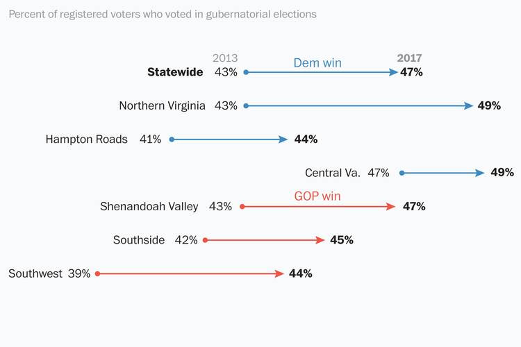(The huge liberal turnout in Northern Virginia is especially remarkable when you consider that a massive rainstorm was pummeling the D.C. suburbs during rush hour last night.)