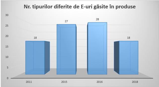 Câți aditivi are pateul vegetal. Studiu comparativ 2011-2018