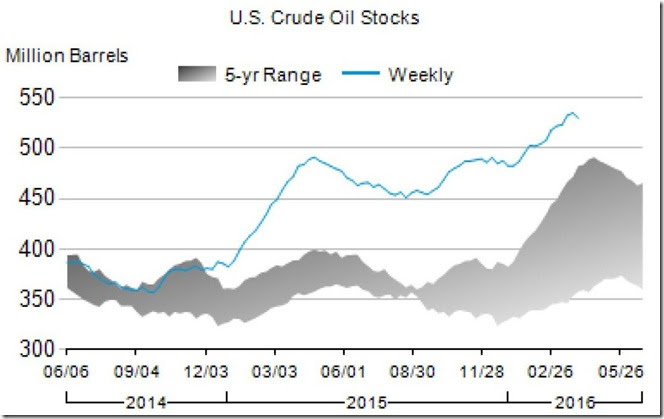 April 6 2016 oil inventory for April 1
